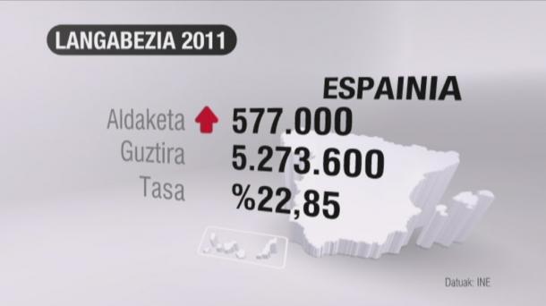 2011ko amaieran 5 milioi langabe baino gehiago zeuden Espainian.