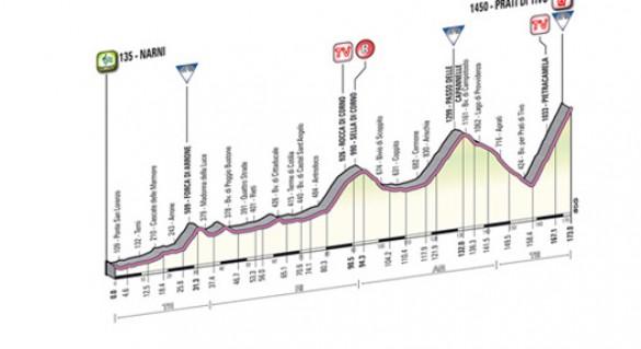 Perfil Tirreno Adriatico 4