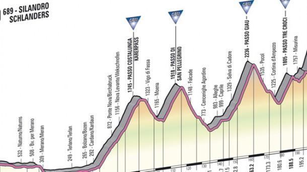 El Giro, en directo, en ETB y eitb.com. Foto: Gazzetta.it
