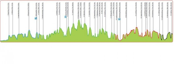 amstel gold race perfil