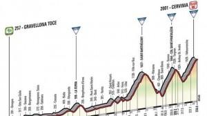 giro italia etapa 19