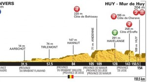 Tour de Francia perfil etapa 3