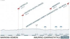 Itzulia perfil etapa 2