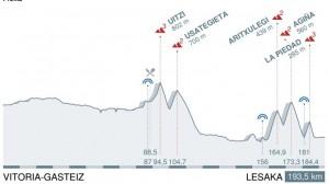 Itzulia perfil etapa 3
