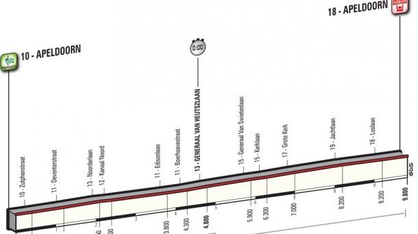 1ª etapa: viernes 6 de mayo: Apeldoorn (Crono individual), 9,8 km