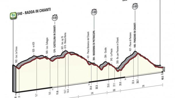 9ª etapa: Chianti Classico (Crono individual), 40,4 km