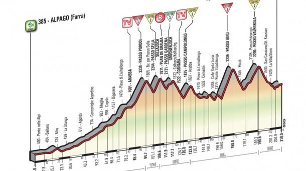 14ª etapa: Alpago (Farra)-Corvara, 210 km