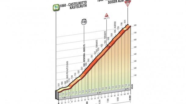 15ª etapa; Castelrotto-Alpe di Siusi (Cronoescalada), 10,8 km