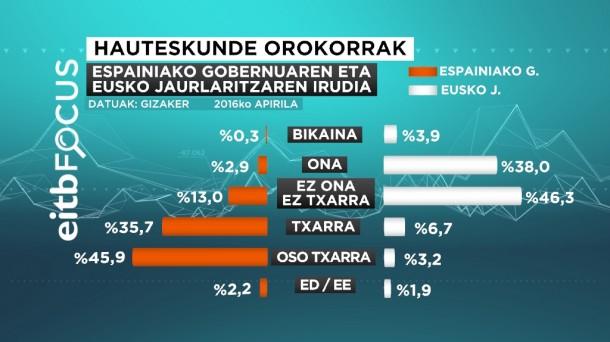 hauteskunde orokorrak - espainia vs euskadi EITB Focus 2015/04/22