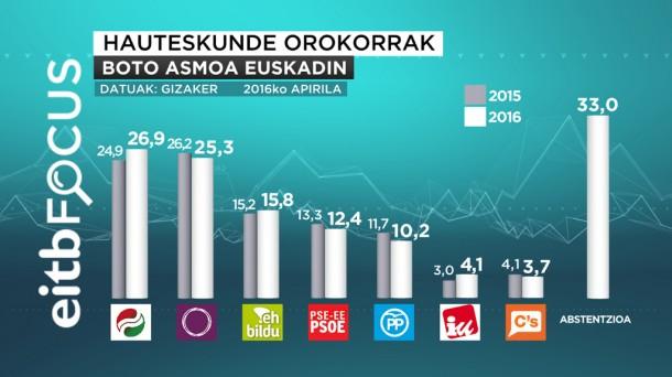 Boto asmoa euskadin EITB Focus 2015/04/22