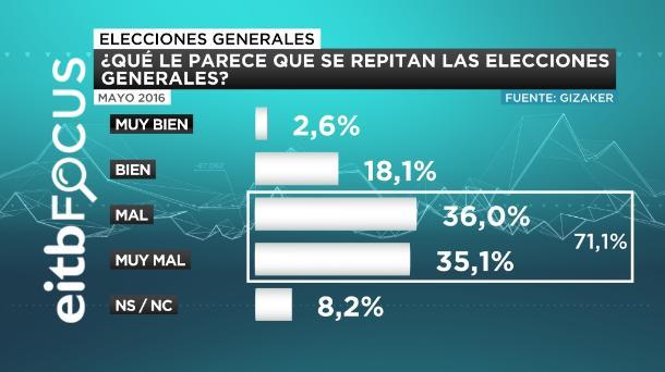 EITB FOCUS OPINIÓN REPETICIÓN DE ELECCIONES GENERALES CASTELLANO