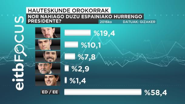 eitb focus preferencia próximo presidente euskeraz