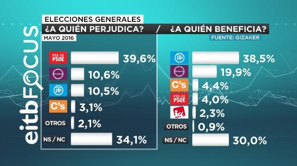 eitb focus perjudicados beneficiados repetición elecciones castellano