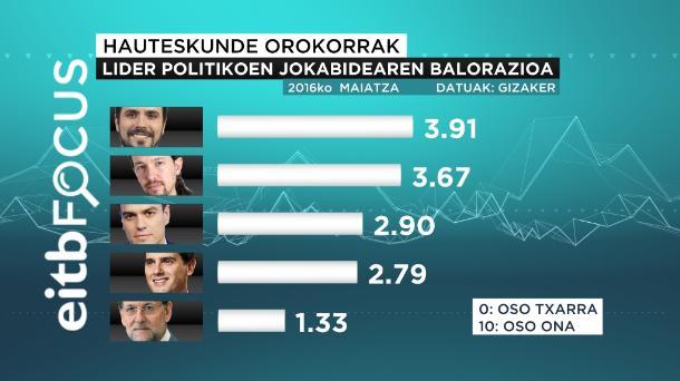 eitb focus valoración actuación líderes políticos euskeraz