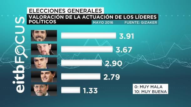 eitb focus valoración de la actuación de los líderes políticos castellano