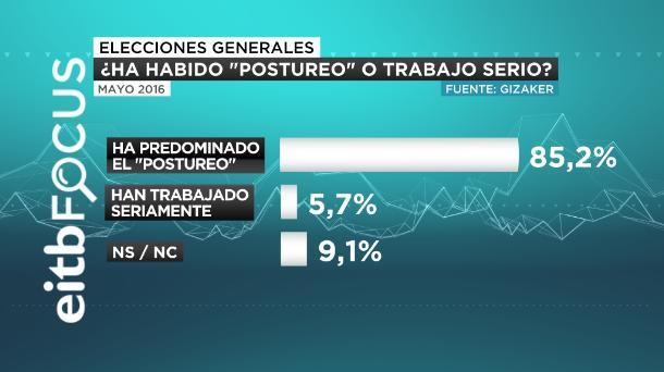 eitb focus postureo partidos políticos castellano