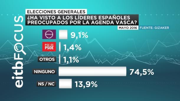 eitb focus preocupación sobre la agenda vasca castellano