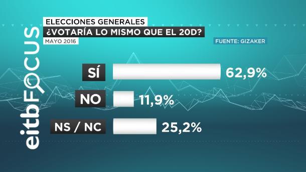 eitb focus mismo voto 20D 26 J castellano