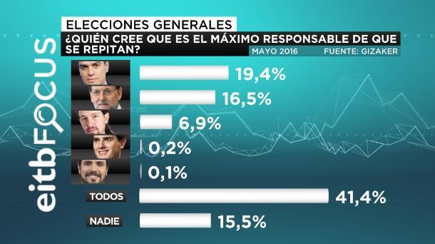 eitb focus máximo responsable de la repetición de elecciones castellano