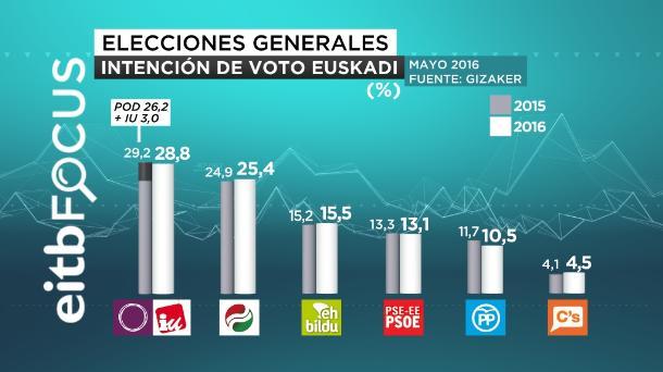 eitb focus intencion de voto euskadi porcentaje castellano