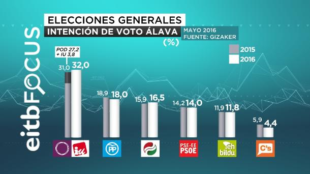 eitb focus intención de voto álava araba castellano