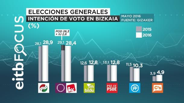 eitb focus intención de voto bizkaia castellano