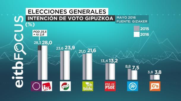 eitb focus intención de voto gipuzkoa castellano