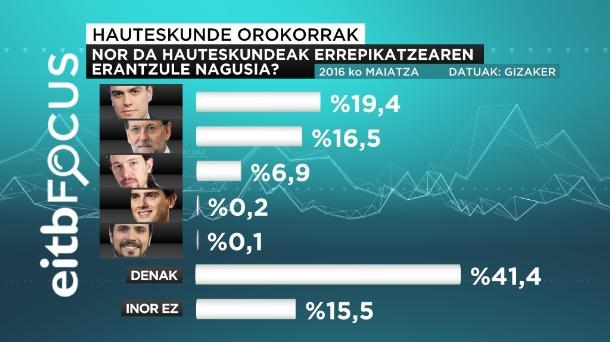 eitb focus máximo responsable de la repeticion de elecciones euskeraz