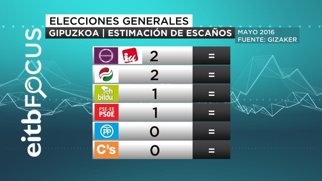 GIPUZKOA ESTIMACIÓN DE ESCAÑOS EITB FOCUS 19/05/2016