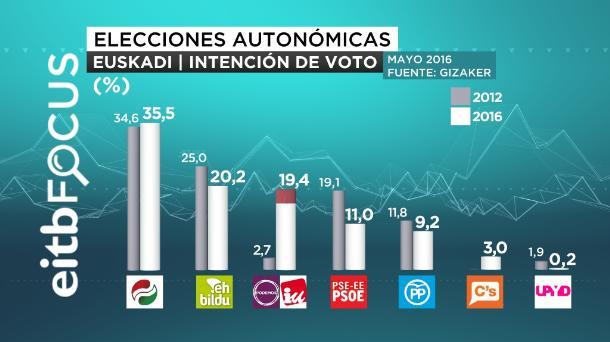 eitb focus intención de voto elecciones autonomicas euskadi castellano