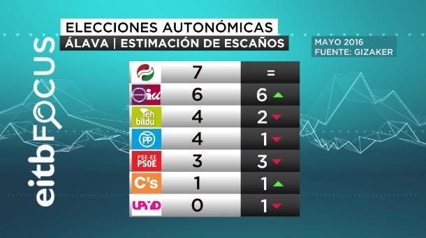 ONA eitb focus alava estimación escaños elecciones autonomicas mayo 2016 castellano