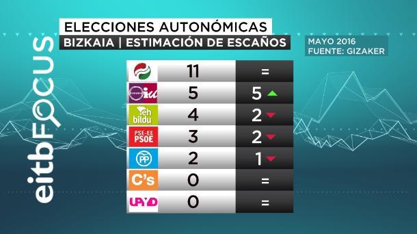 ONA eitb focus estimación de escaños bizkaia elecciones autonomicas mayo 2016 castellan
