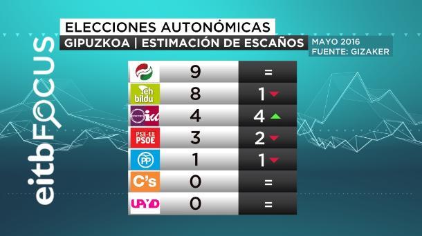 ONA eitb focus gipuzkoa estimación de escaños elecciones autonomicas mayo 2016 castellano