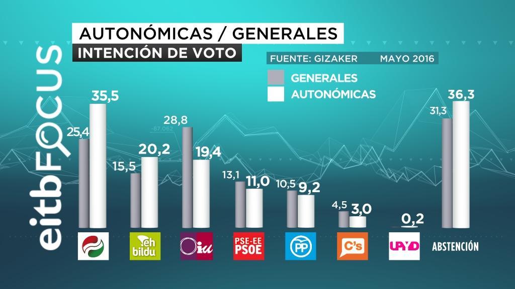 eitb focus autonómicas generales intención de voto mayo 2016 castellano