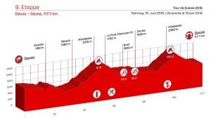 Tour de Suiza 9ª etapa