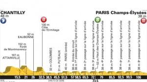 21 etapa Tour de Francia perfil
