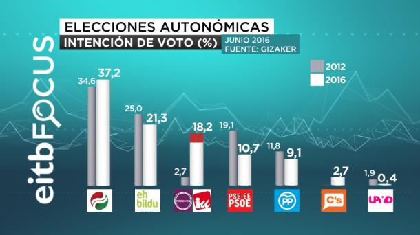 INTENCIÓN DE VOTO 16 06 2016 17 40