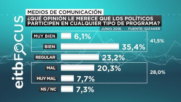 ¿QUÉ OPINIÓN LE MERECE QUE LOS POLITICOS  PARTICIPEN EN CUALQUIER TIPO DE PROGRAMA EITB FOCUS