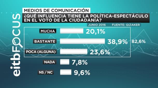 ¿QUÉ INFLUENCIA TIENE LA POLITICA ESPECTÁCULO EN EL VOTO DE LA CIUDADANIA EITB FOCUS