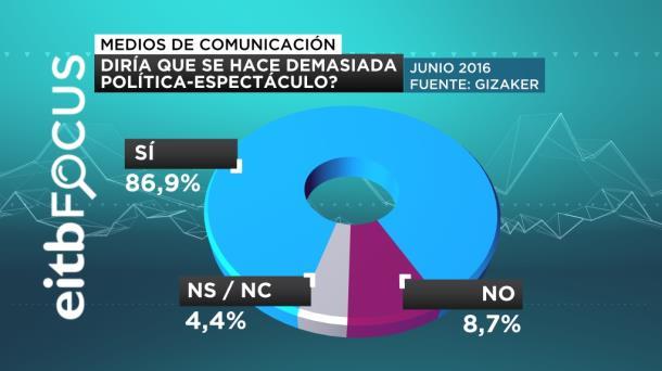 ¿DIRIA QUE SE HACE DEMASIADA POLITICA ESPECTÁCULO  FOCUS