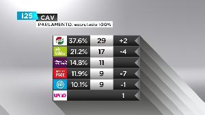 El PNV gana contundentemente las elecciones y logra 29 escaños