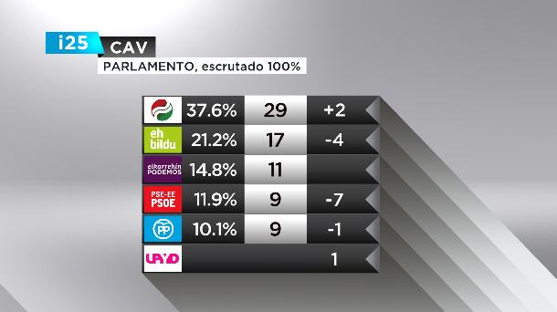 Los resultados de las elecciones autonómicas vascas.