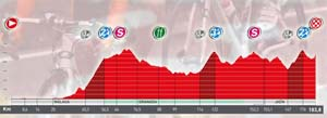 Perfil : Etapa 4: Murgia Zuia - Eibar (Arrate) (166 Km)